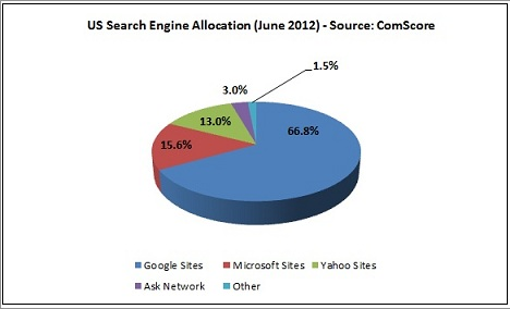 comscore_search_share_jun20121